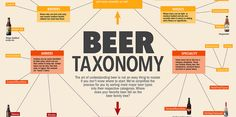 There are dozens of different styles of beer out there, so we created a taxonomy of most major beer styles to help you put your favorites into context.