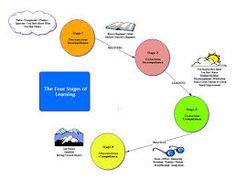 Google Image Result for http://paulandlayne.com/wp-content/uploads/2009/09/4stagesoflearning-722.jpg