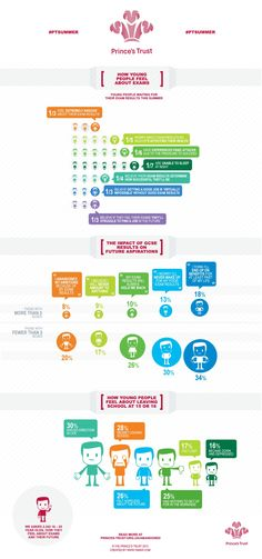 How Young People Feel About Exams [INFOGRAPHIC]
