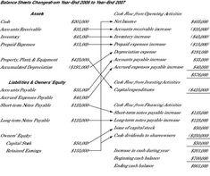 cash flow balance sheet template
