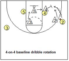 Man-to-man defense drills - stopping baseline dribble penetration - Coach's Clipboard #Basketball Coaching