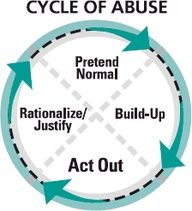 Cycle of Abuse #relationships #anger #codependent