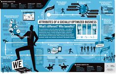 Attributes of a Socially Optimized #Business: What's Different? Who Benefits? #social