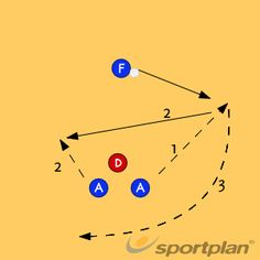 Netball Coaching: Split lead to maintain possession