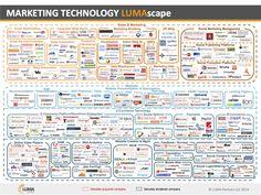 marketingtechnology lumascape 4-23-13