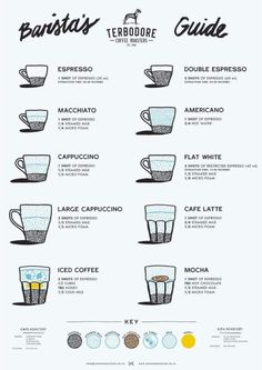 Smell The Aroma Of This Coffee Wisdom- Smell The Aroma Of This Coffee Wisdom This is a fantastic infographic from Terbodore Coffee Roasters about the proportions and extraction times for all your favourite espresso-based drinks! Best Coffee Roasters, Coffee Barista, Coffee Menu, Coffee Type, Iced Coffee, Coffee Drinks, Coffee Pods, Coffee Art, Coffee Break