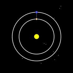 是8个地球年/13个金星年,或者是8个地球年/5次金星合日。这是个有趣的天体力学现象。行星们喜欢寻找能量尽量最优的轨道运行。相互之间公转周期的整数比越小,花费能量越少,副产品是运行轨迹很漂亮。另一个很棒的例子是土星光环。