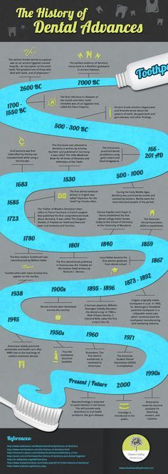 Great trivia - a visual history of Dental Advances! #dentist #facts #fun…