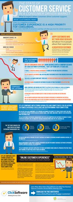 The State of Customer Service [Infographic] image customer service infographic
