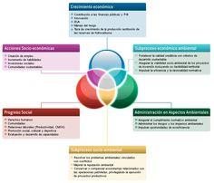 concepto desarrollo sustentable Desarrollo sustentable. Concepto y ejemplos de proyectos