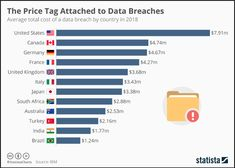 Infographic: The Price Tag Attached to Data Breaches German Submarines, Secure Digital, World Economic Forum, Data Collection, Big Data, Infographic, This Is Us, The Unit, Red Team