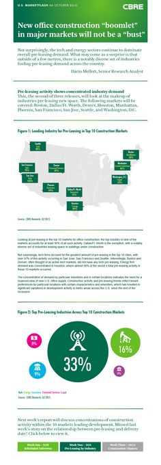 Office pre-leasing activity shows concentrated industry demand | U.S. MarketFlash