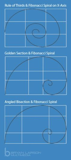 Combining Fibonacci Spirals with Compositions: