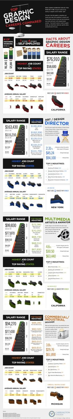 InfoGraphics - How much do a graphic designer make?