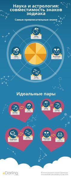 инфографики: Наука и астрология: совместимость знаков зодиака