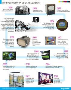 Hola: Una infografía sobre los90 años del televisor. Vía Un saludo