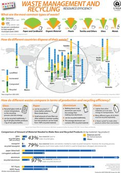 Science Infographics environment, infographics-on-waste-management, recycling, waste Recycling Facts, Recycling Information, Recycling Ideas, Waste Management Recycling, Types Of Waste, United Nations Environment Programme, Waste Reduction, Solid Waste, Green Living Tips