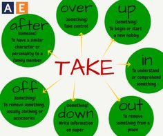 Phrasal verbs with TAKE by #americanenglishatstate - Repinned by Chesapeake College Adult Ed. We offer free classes on the Eastern Shore of MD to help you earn your GED - H.S. Diploma or Learn English (ESL) . For GED classes contact Danielle Thomas 410-829-6043 dthomas@chesapeake.edu For ESL classes contact Karen Luceti - 410-443-1163 Kluceti@chesapeake.edu . www.chesapeake.edu