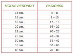 Tu medio cupcake: Porciones y equivalencias según el molde de repostería