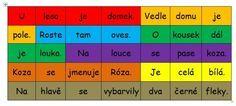 Poskladej vety Elementary Schools, Periodic Table, Learning, Dyslexia, Dark Around Eyes, Periodic Table Chart, Primary School, Periotic Table, Studying