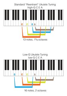 Low G versus High G ukulele tuning . . . Can we talk? by Ukulele Mike Lynch