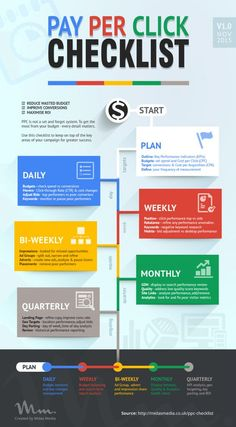 Your Pay Per Click (PPC) Checklist [Infographic] | Daily Infographic ppc-checklist via http://www.dailyinfographic.stfi.re/your-pay-per-click-ppc-checklist?sf=azwjwz