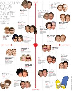 Where will Kate and Wills fall in the pantheon of notable couples? - #infographic