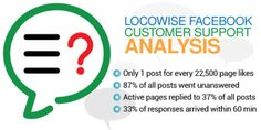 The State Of Social Media Customer Service Experience:  According to a recent survey, social media active brands are developing a very bad reputation for their non-existent customer service. But what is the state of social media customer service experience exactly? Here's a summary of the study Locowise did on customer support on Facebook: Locowise looked at more than 900 Facebook pages with almost […] http://j.mp/1J1DxIC