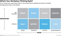 Quick and Dirty Approach to Identifying Your Workplace Style...