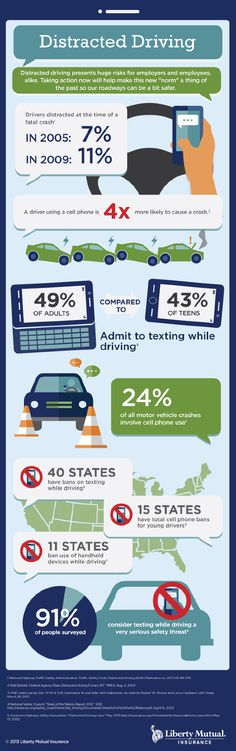 Liberty Mutual Infographics