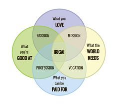 'Ikigai' The Japanese Life Philosophy Centered on Finding Your Happiness