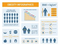 Body Mass Index (BMI) Accurate & Scientific Calculation Tools 6 Muscle Structure, Weight Charts, Healthy Body Weight, Muscle Tissue, Body Organs, Body Makeup, Physical Activities, Infographics, Cellulite