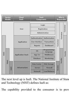 NIST Reference model