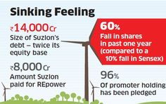 Will Suzlon be ever able to get over its bad phase??