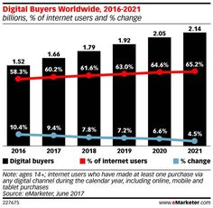 Ecommerce Will Pass a Key Milestone This Year | eMarketer Retail