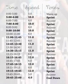 Intervall program på löpband!