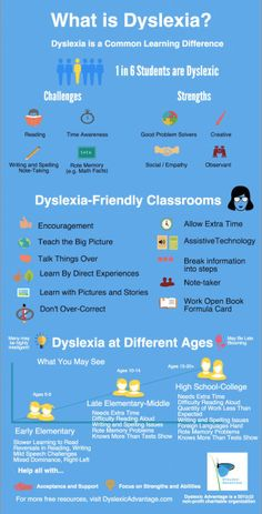 The different forms of learning disabilities