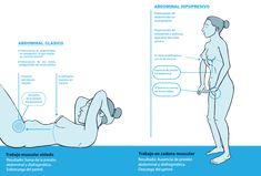 Abdominales hipopresivos El treball d'#abdominals és molt diferent al de #hipopressius, vine i coneix tots els seus beneficis. Apunta't a la #masterclass d'aquest dissabte i beneficia't d'aquest mètode. Més info al 638 74 64 56!