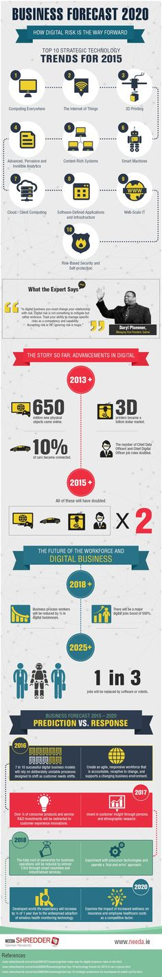 Business Forecast 2020: How Digital Risk Is The Way Forward #infographic #Business #DigitalMarketing
