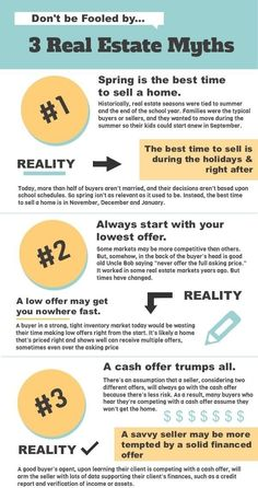 There are some real estate misunderstandings and myths that youve probably heard from different sources. if youre decided to buy or sell a home a little clarification helps you along your way. Real Estate Career, Real Estate Business, Selling Real Estate, Real Estate Investing, Real Estate Marketing, Real Estate School, Real Estate Quotes, Real Estate Articles, Real Estate Information