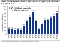 Goldman Sachs to Companies: Stop Buying Back Your Stock