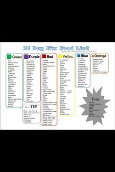 21 day fix food list- this is the basics, the book goes into greater detail! Follow me on FB - www.facebook.com/kjfitmom - I can help you get healthier!