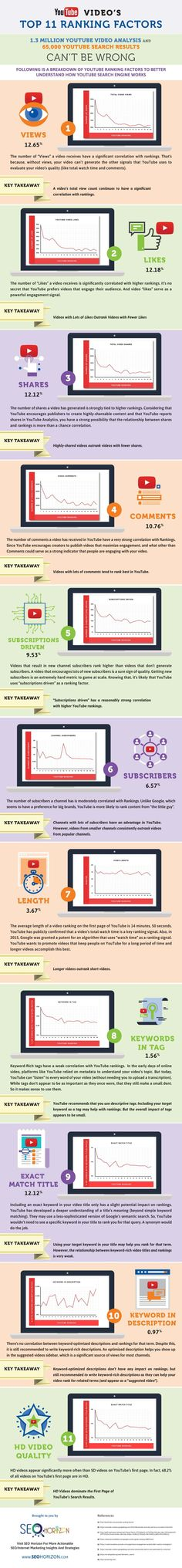 Youtube Video Seo: 11 Little Known Youtube Videos Ranking Factors - #infographic