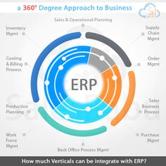 ERP software (or enterprise resource planning software) is an integrated Business software system used by organizations to modulate, organise and maintain the data essential for running business operations.