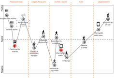 Customer Journey Map, Mapa de empatía y Personas en UX Research
