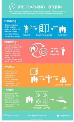 How Can You Empower Learners To Achieve Learning Goals And Outcomes? #infographic