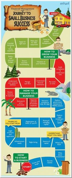Financial management. Journey to small business success http://www.helpmequitthe9to5.com internet business tips and tricks #business #small #infographic