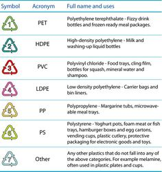 Dangers of plastic, are you buying these?