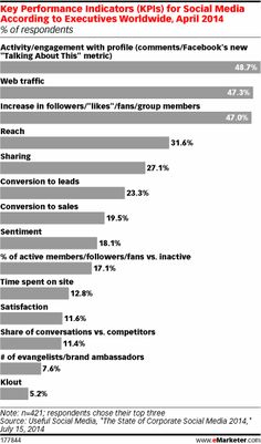 Key Performance Indicators (KPIs) for Social  Media According to Executives  #emarketer.com