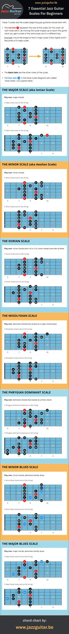 Learning jazz guitar scales can be complicated and often beginners wonder which scales they should learn first. The 7 scales on this chart are a good place to start. These scales are essential for beginning jazz guitarists and enable you to play over almost any jazz standard.